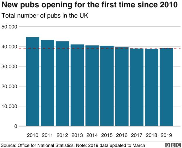 number of pubs in the UK - Good news from the pub!